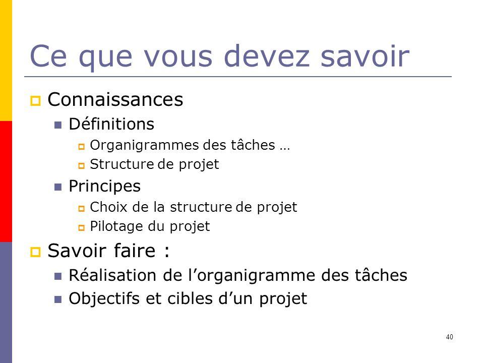 Ce que vous devez savoir Connaissances Définitions Organigrammes des tâches … Structure de projet Principes Choix de la structure de projet Pilotage d