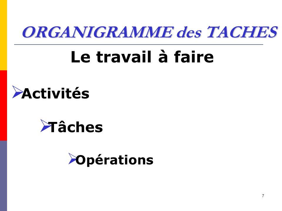 7 ORGANIGRAMME des TACHES Le travail à faire Activités Tâches Opérations