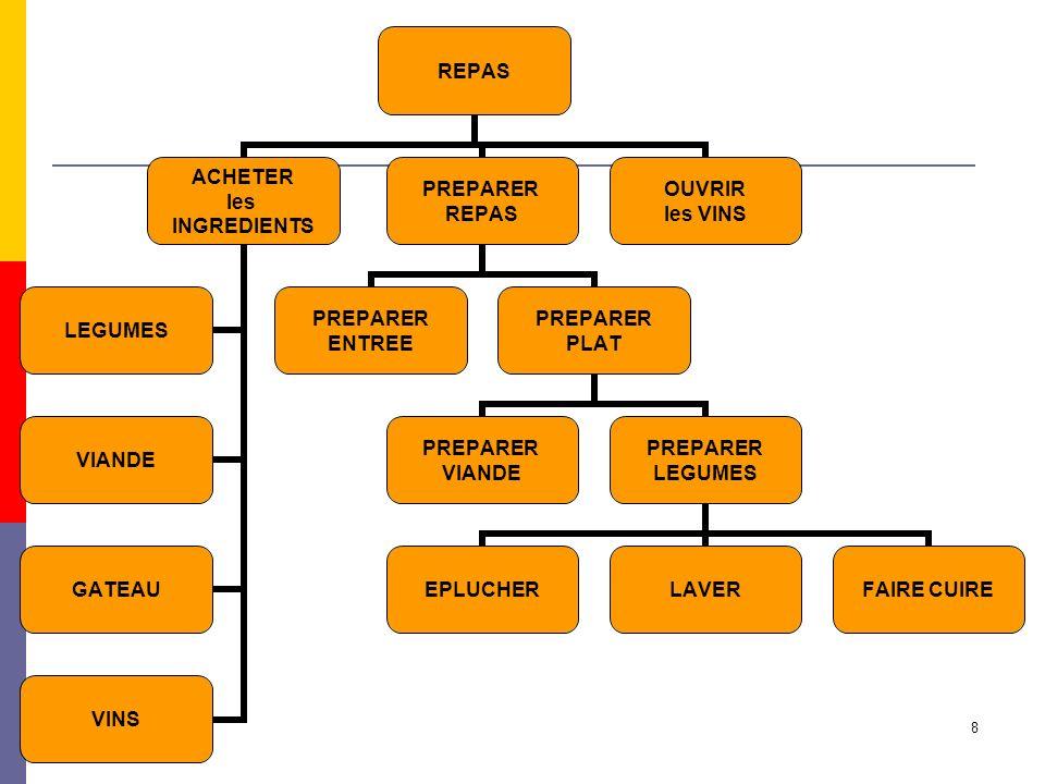 service ou EXT Service Origine ou EXT MOA DG MOE USERS CP Organisation projet Les équipes projet (1)
