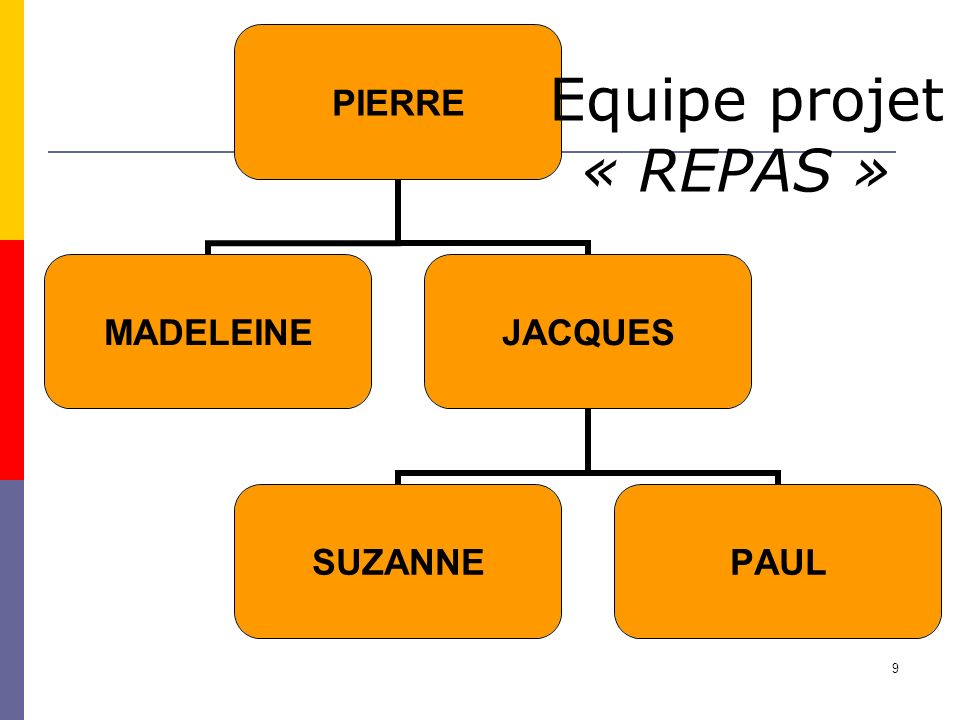 9 PIERRE MADELEINEJACQUES SUZANNEPAUL Equipe projet « REPAS »