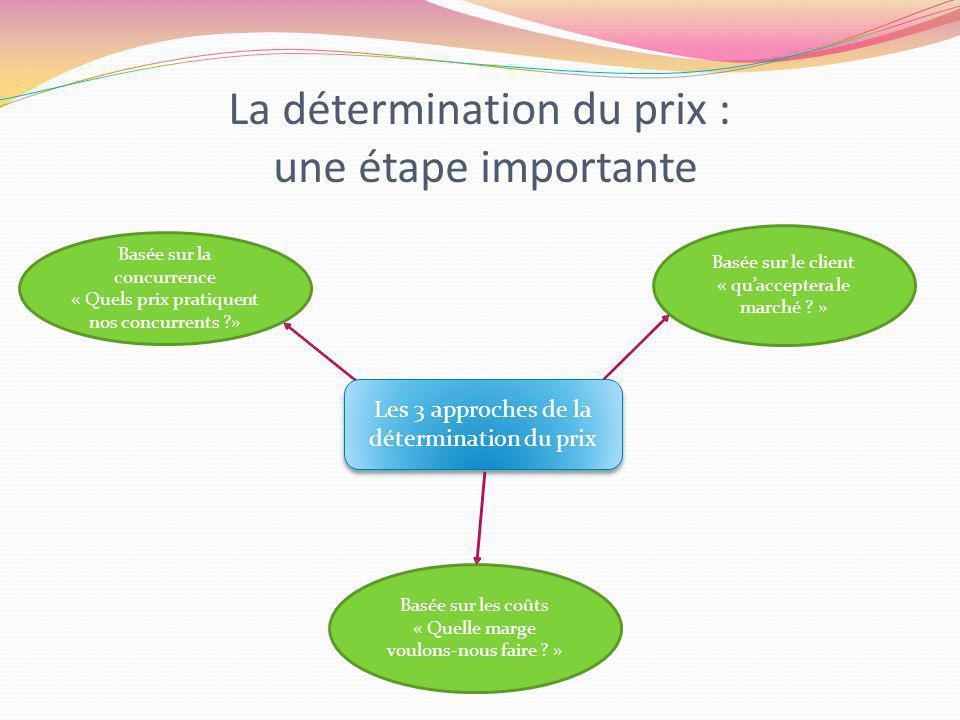 SOMMAIRE INTRODUCTION LES DIFFERENTES APPROCHES - 1° Le coût plus marge - 2° Prix basé sur la concurrence - 3° Ce quapportera le marché CONCLUSION