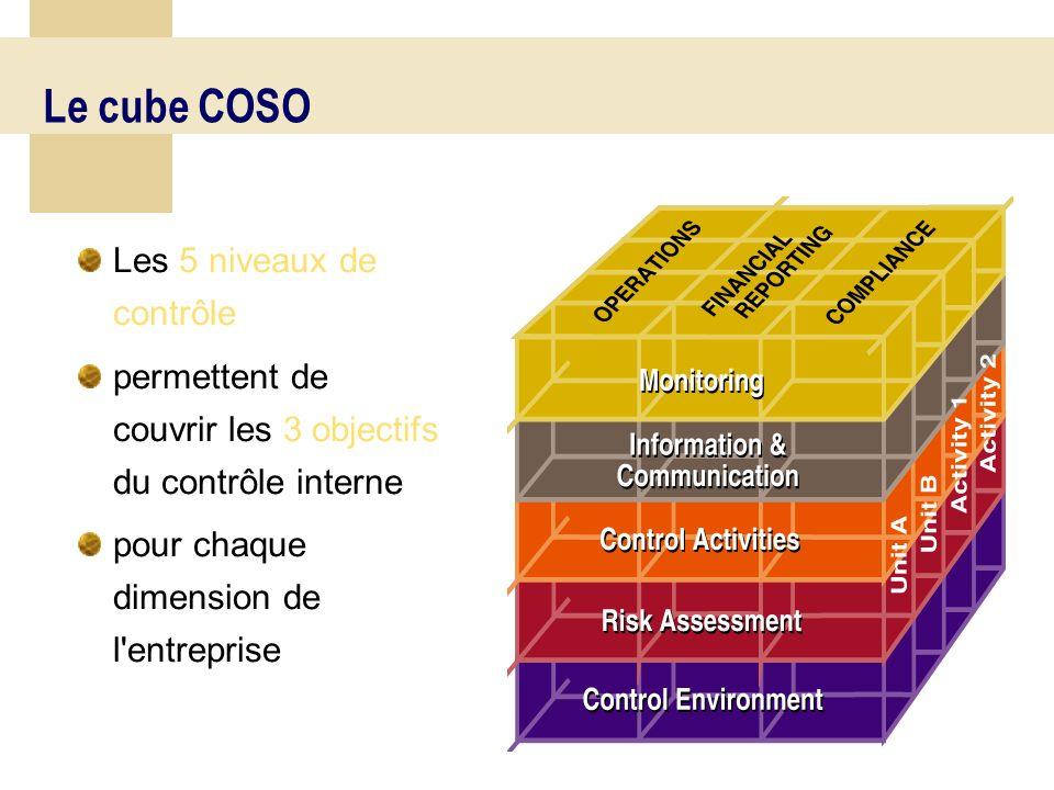 44 Définition du contrôle interne Le système de contrôle interne est l ensemble des politiques et procédures mises en œuvre par la direction d une entité en vue d assurer, la gestion rigoureuse et efficace de ses activités.