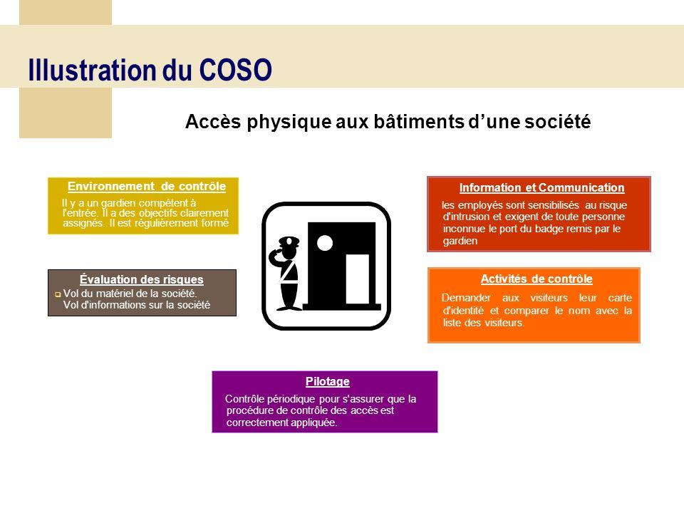 45 Les 5 niveaux de contrôle permettent de couvrir les 3 objectifs du contrôle interne pour chaque dimension de l entreprise Le cube COSO