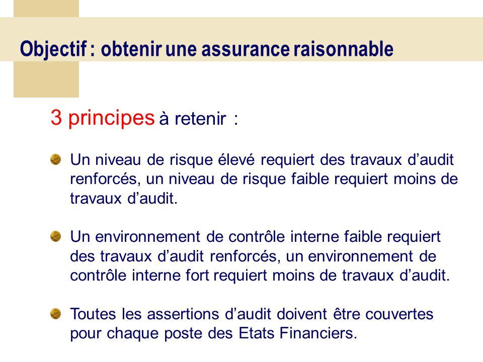 59 Conclusion Présentation de la méthodologie de l audit : Une approche par les risques Fondée sur l appréciation des procédures de contrôle interne Différentes techniques d audit utilisées