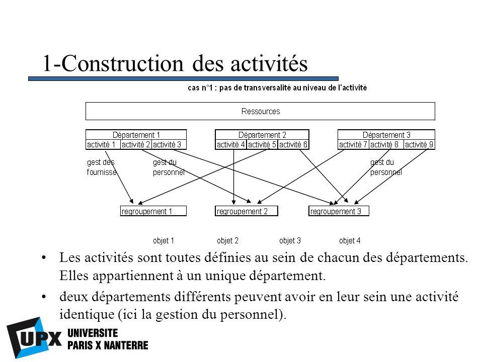 1-Construction des activités Les activités sont toutes définies au sein de chacun des départements. Elles appartiennent à un unique département. deux