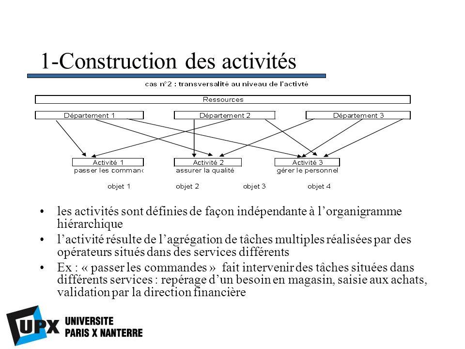 1-Construction des activités les activités sont définies de façon indépendante à lorganigramme hiérarchique lactivité résulte de lagrégation de tâches