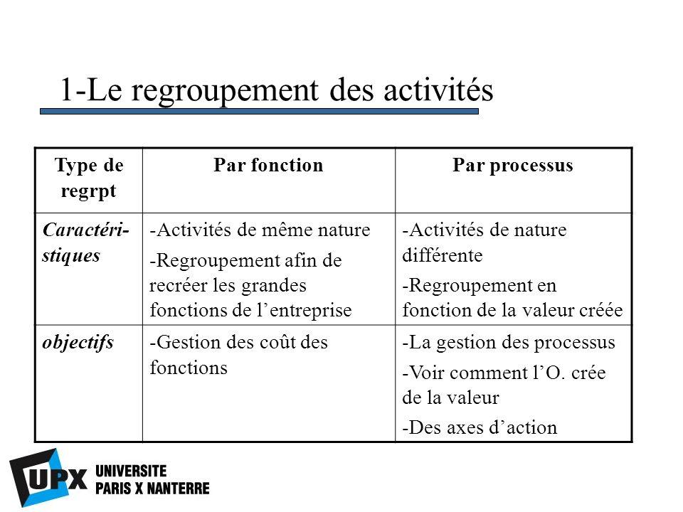 1-Le regroupement des activités Type de regrpt Par fonctionPar processus Caractéri- stiques -Activités de même nature -Regroupement afin de recréer le