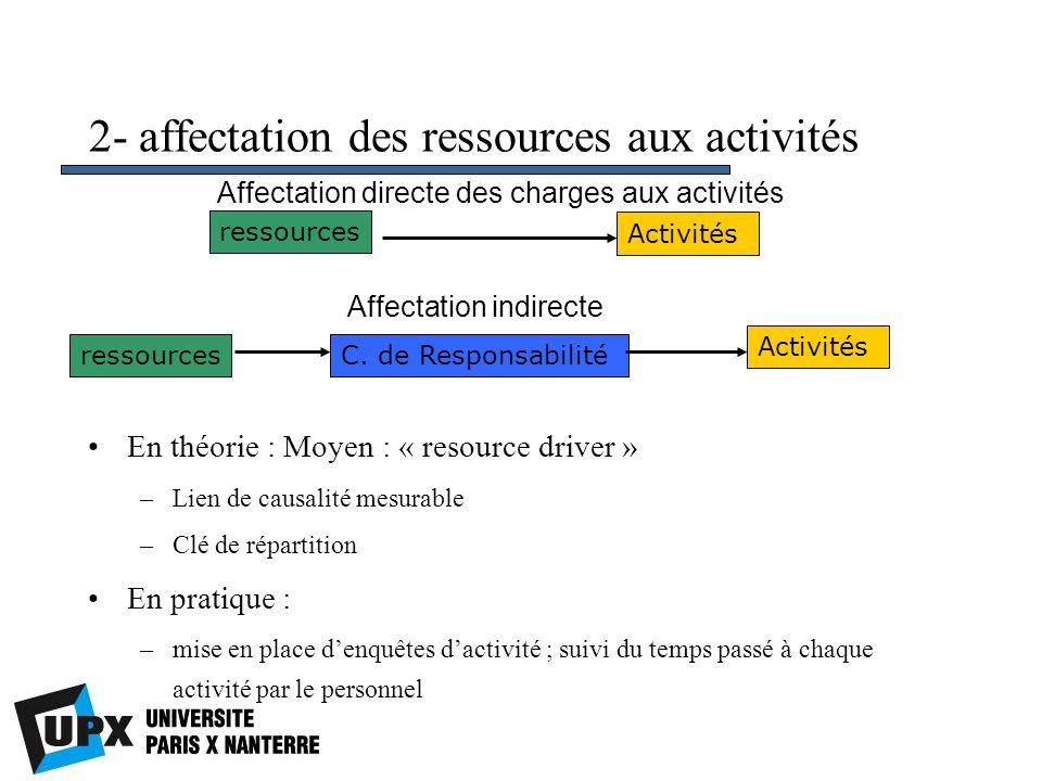 2- affectation des ressources aux activités En théorie : Moyen : « resource driver » –Lien de causalité mesurable –Clé de répartition En pratique : –m