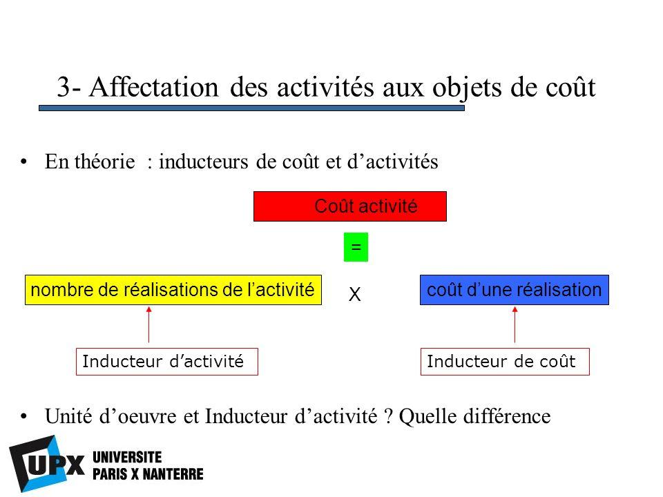 3- Affectation des activités aux objets de coût En théorie : inducteurs de coût et dactivités Unité doeuvre et Inducteur dactivité ? Quelle différence