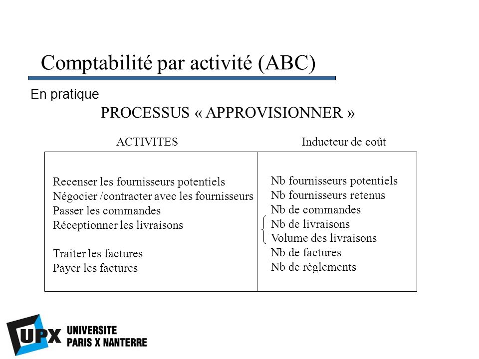 Comptabilité par activité (ABC) PROCESSUS « APPROVISIONNER » Recenser les fournisseurs potentiels Négocier /contracter avec les fournisseurs Passer le