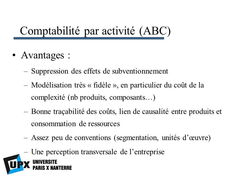 Comptabilité par activité (ABC) Avantages : –Suppression des effets de subventionnement –Modélisation très « fidèle », en particulier du coût de la co