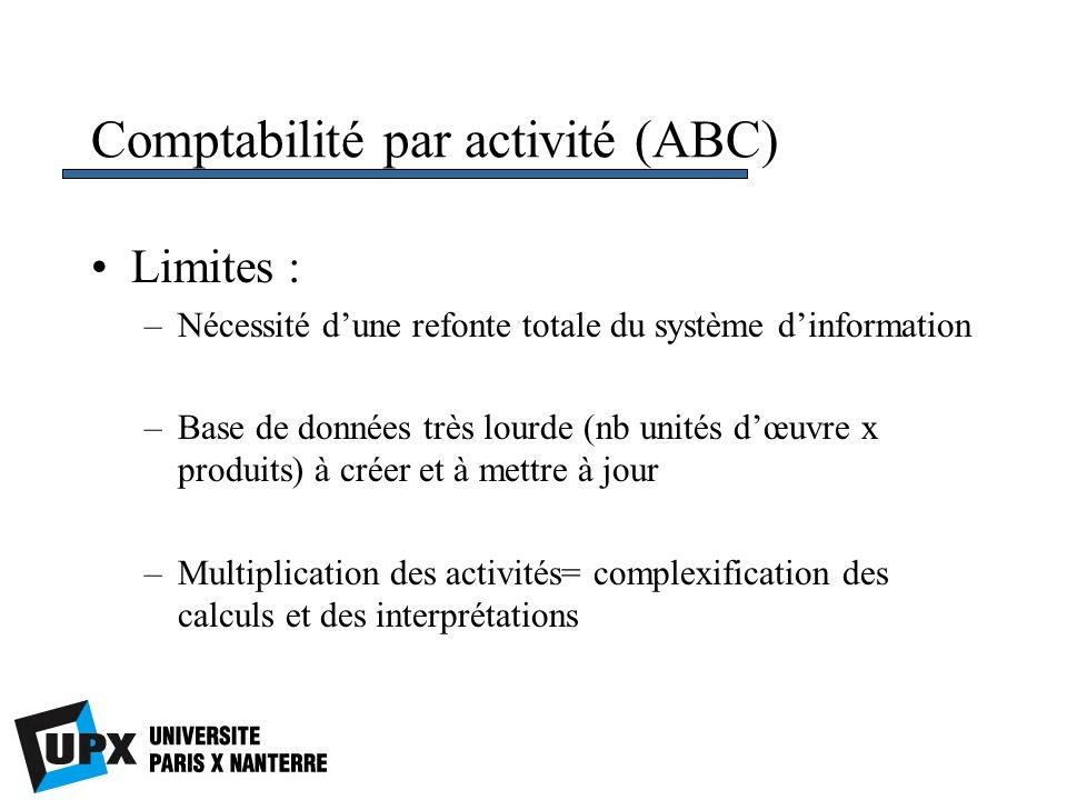 Comptabilité par activité (ABC) Limites : –Nécessité dune refonte totale du système dinformation –Base de données très lourde (nb unités dœuvre x prod