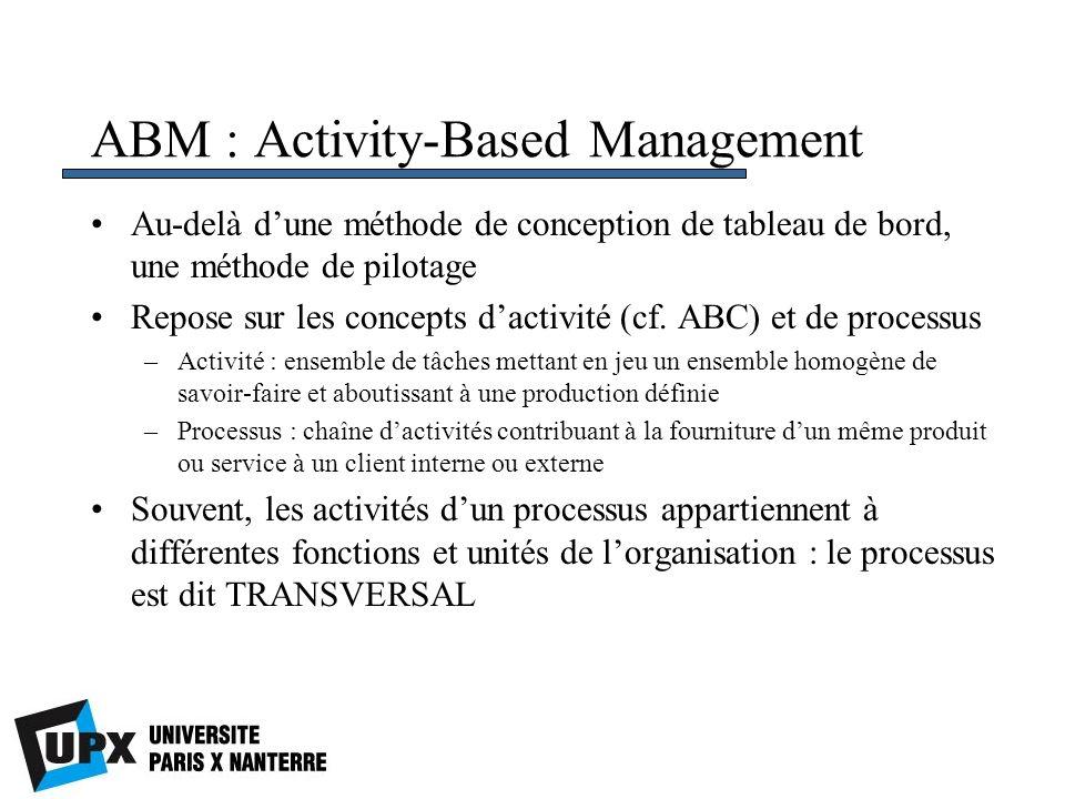 ABM : Activity-Based Management Au-delà dune méthode de conception de tableau de bord, une méthode de pilotage Repose sur les concepts dactivité (cf.