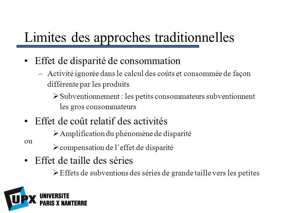 Limites des approches traditionnelles Effet de disparité de consommation –Activité ignorée dans le calcul des coûts et consommée de façon différente p