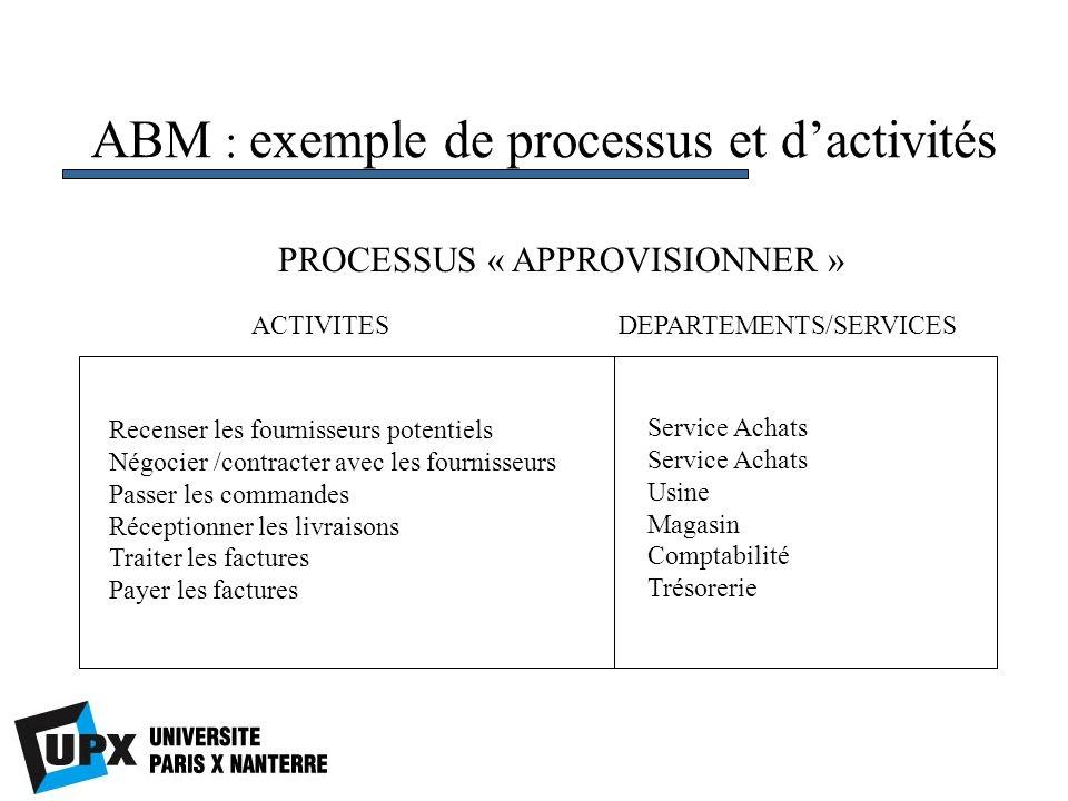 ABM : exemple de processus et dactivités PROCESSUS « APPROVISIONNER » Recenser les fournisseurs potentiels Négocier /contracter avec les fournisseurs