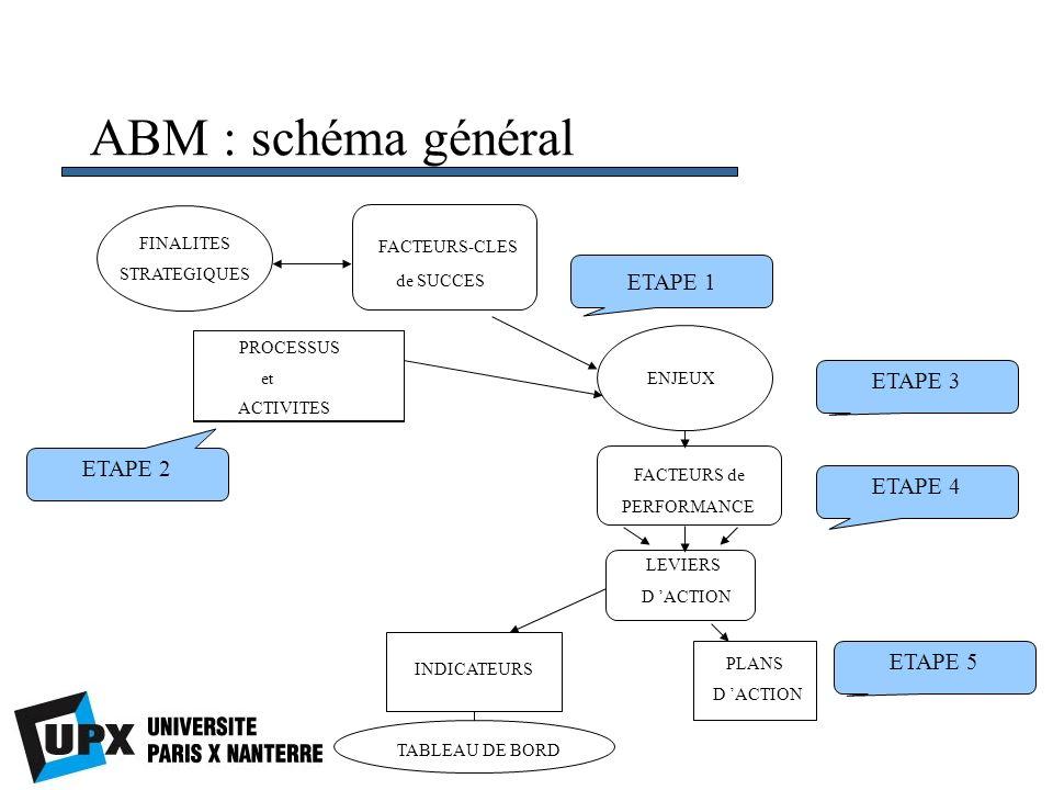 ABM : schéma général FINALITES STRATEGIQUES PROCESSUS FACTEURS-CLES de SUCCES ENJEUX FACTEURS de PERFORMANCE LEVIERS D ACTION TABLEAU DE BORD INDICATE