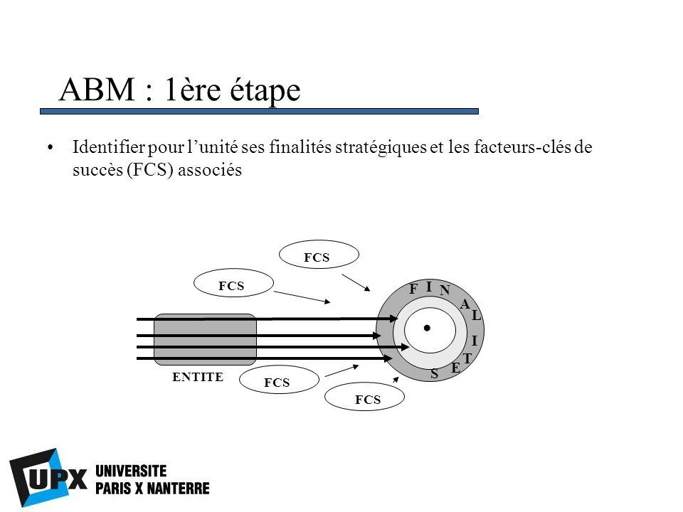 ABM : 1ère étape Identifier pour lunité ses finalités stratégiques et les facteurs-clés de succès (FCS) associés FCS ENTITE FCS F I N A L I T E S