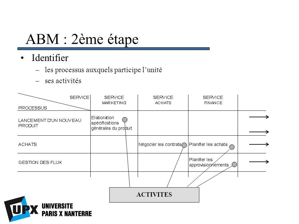 ABM : 2ème étape Identifier –les processus auxquels participe lunité –ses activités ACTIVITES