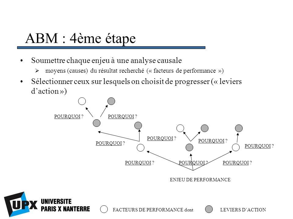ABM : 4ème étape Soumettre chaque enjeu à une analyse causale moyens (causes) du résultat recherché (« facteurs de performance ») Sélectionner ceux su