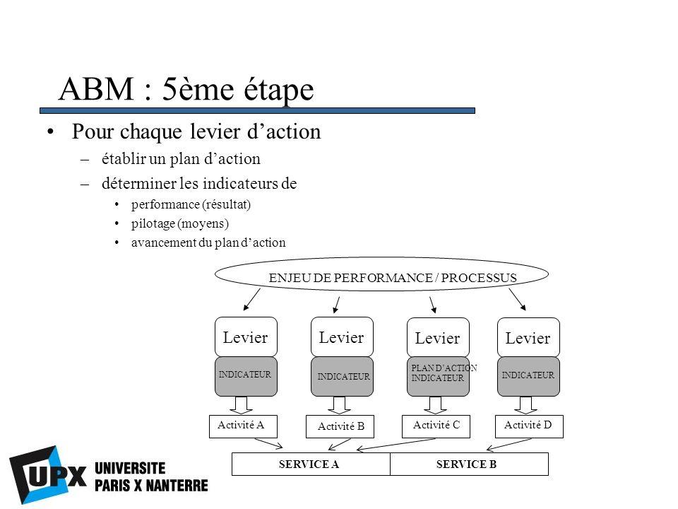 ABM : 5ème étape Pour chaque levier daction –établir un plan daction –déterminer les indicateurs de performance (résultat) pilotage (moyens) avancemen