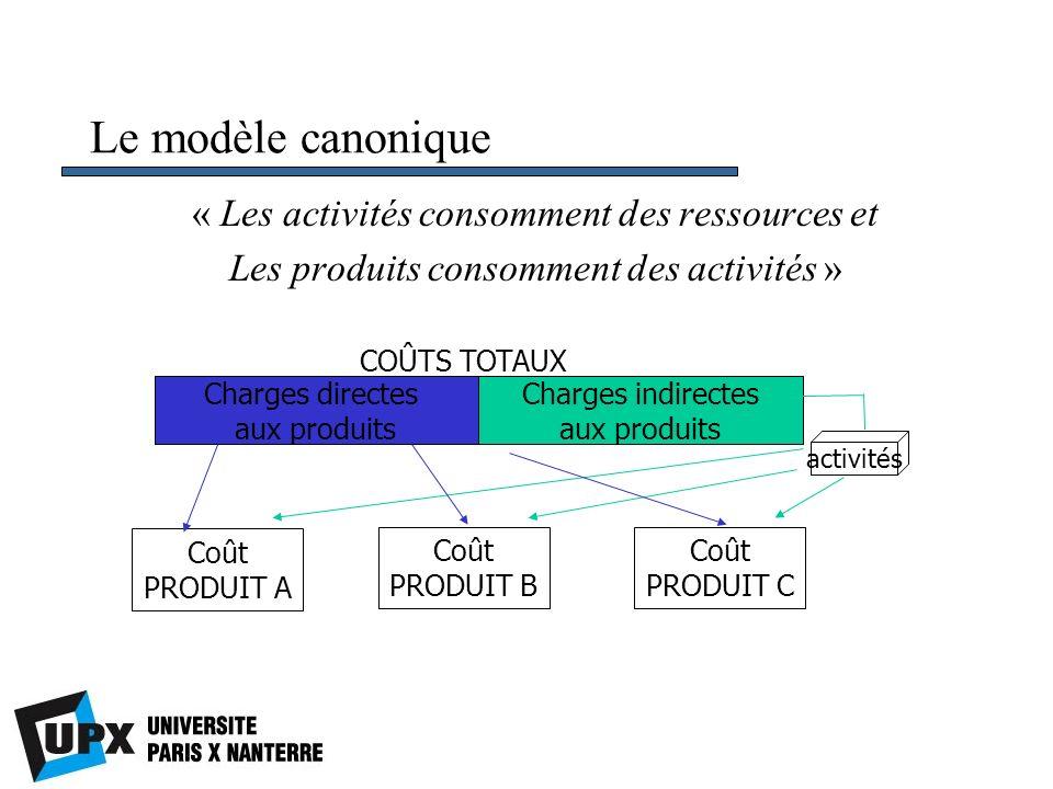 Le modèle canonique « Les activités consomment des ressources et Les produits consomment des activités » Charges directes aux produits Charges indirec