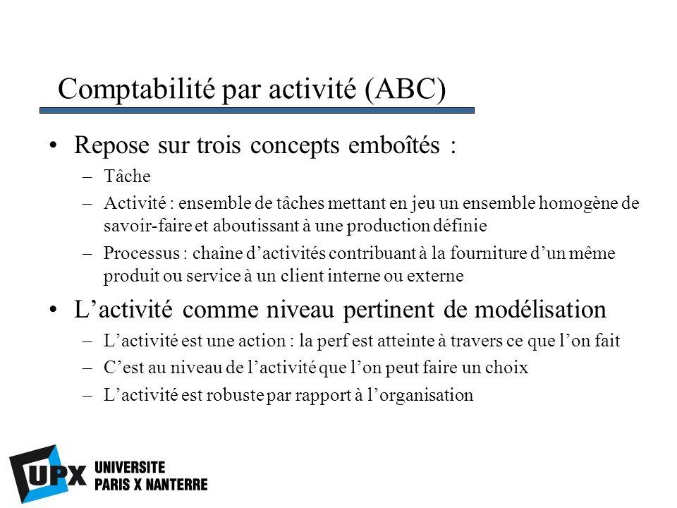 Comptabilité par activité (ABC) Repose sur trois concepts emboîtés : –Tâche –Activité : ensemble de tâches mettant en jeu un ensemble homogène de savo