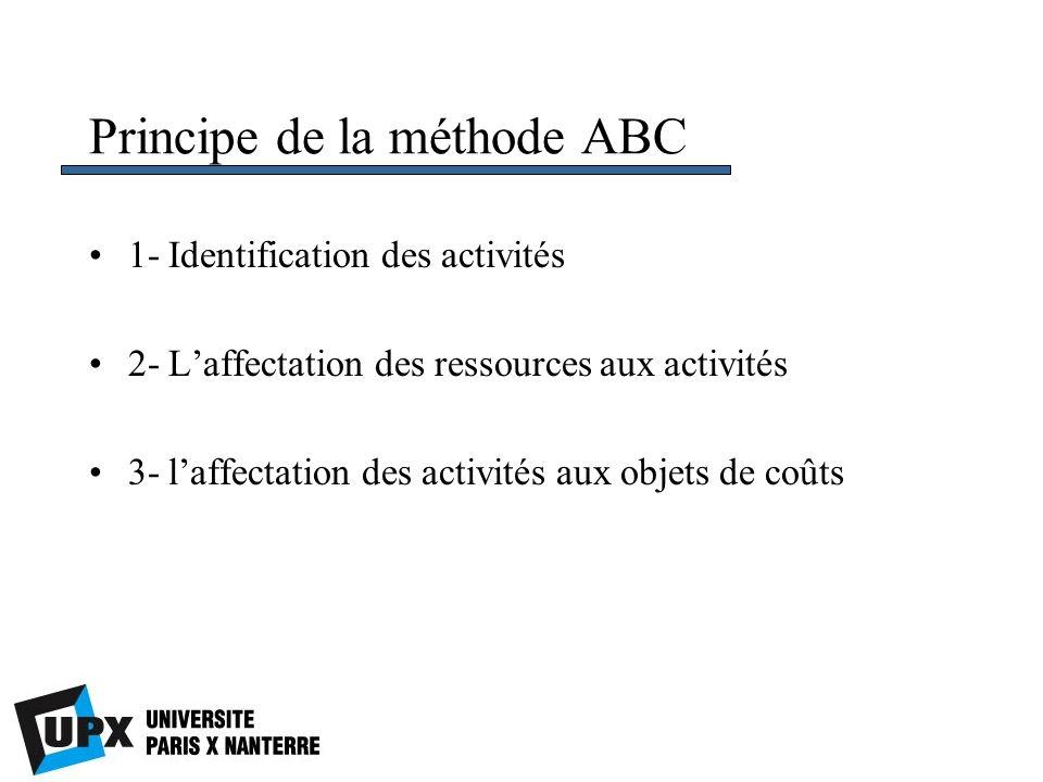 Principe de la méthode ABC 1- Identification des activités 2- Laffectation des ressources aux activités 3- laffectation des activités aux objets de co