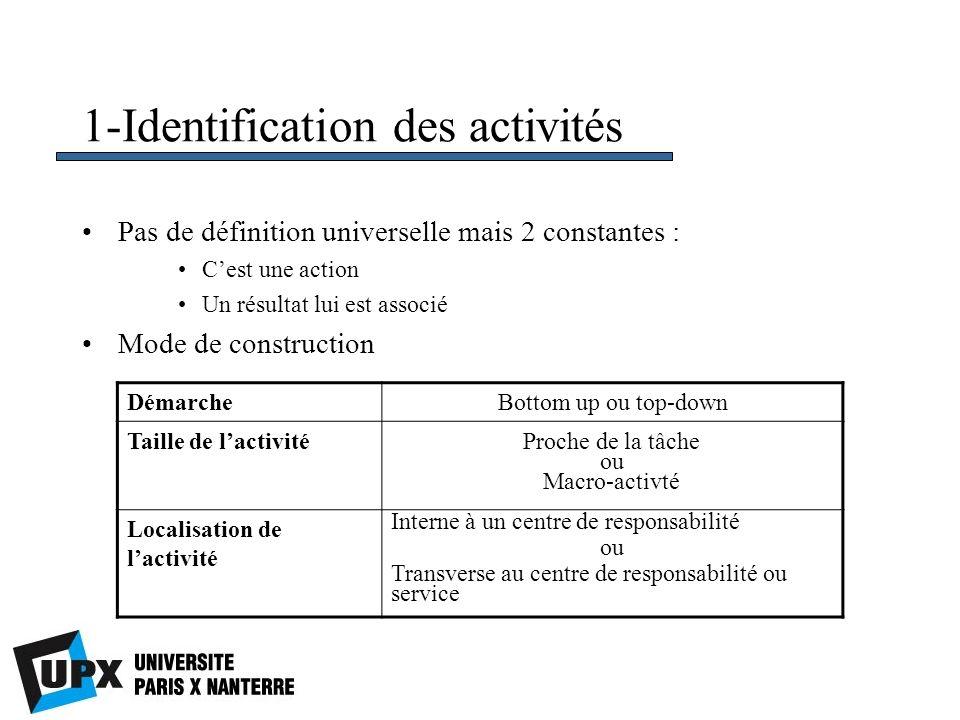 1-Identification des activités Pas de définition universelle mais 2 constantes : Cest une action Un résultat lui est associé Mode de construction Déma