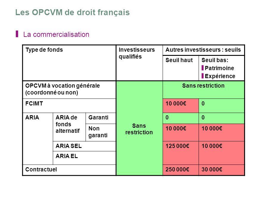 Les OPCVM de droit français La commercialisation Type de fondsInvestisseurs qualifiés Autres investisseurs : seuils Seuil hautSeuil bas: Patrimoine Ex