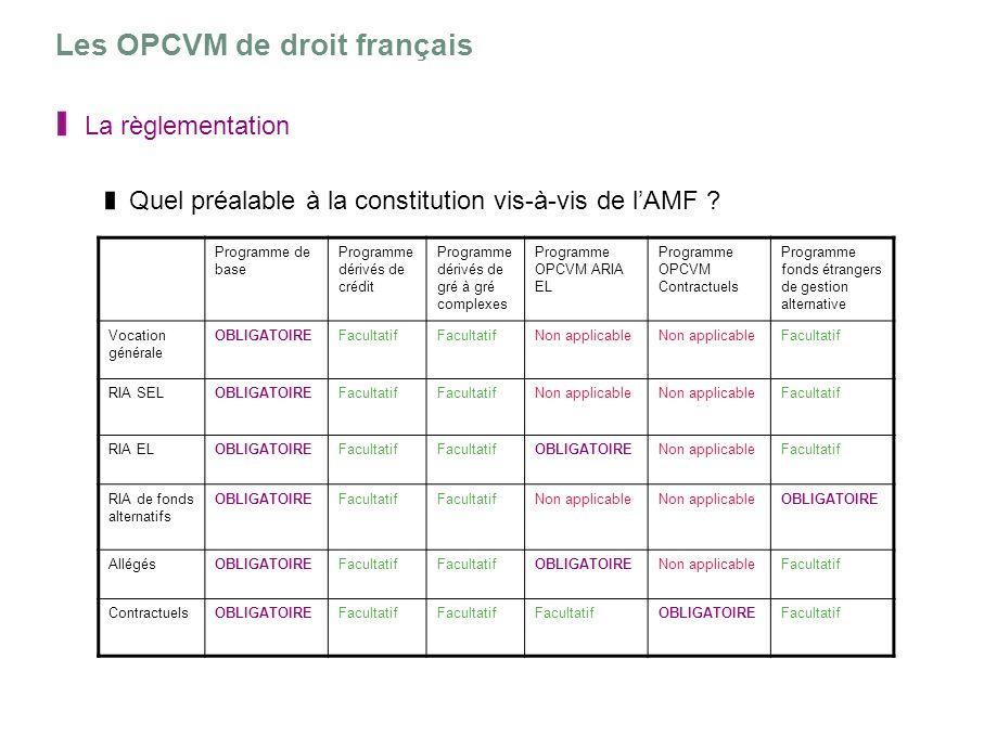 Les OPCVM de droit français La règlementation Quel préalable à la constitution vis-à-vis de lAMF ? Programme de base Programme dérivés de crédit Progr