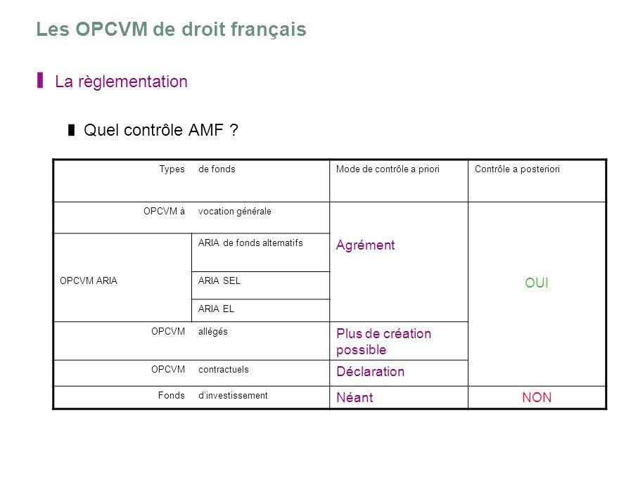 Les OPCVM de droit français La règlementation Quel contrôle AMF ? Typesde fondsMode de contrôle a prioriContrôle a posteriori OPCVM àvocation générale