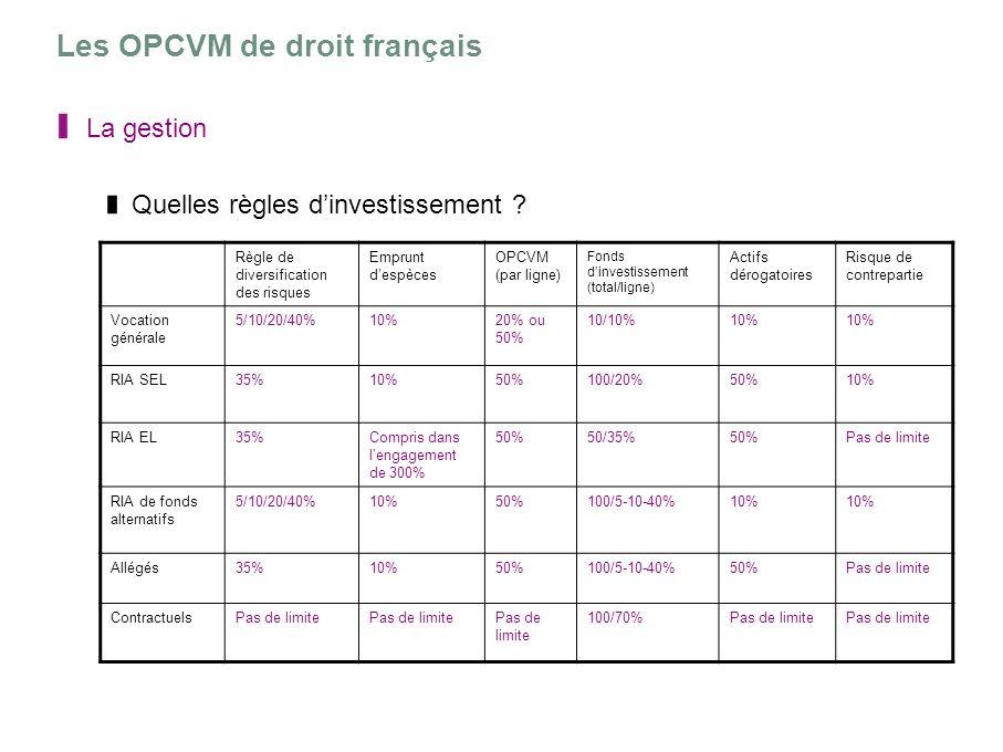 Les OPCVM de droit français La gestion Quelles règles dinvestissement ? Règle de diversification des risques Emprunt despèces OPCVM (par ligne) Fonds