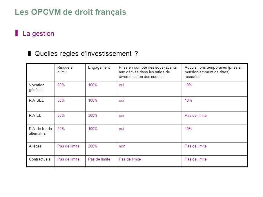 Les OPCVM de droit français La gestion Quelles règles dinvestissement ? Risque en cumul EngagementPrise en compte des sous-jacents aux dérivés dans le
