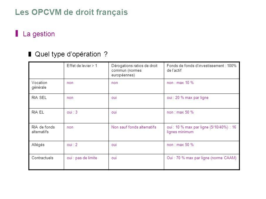 Les OPCVM de droit français La gestion Quel type dopération ? Effet de levier > 1Dérogations ratios de droit commun (normes européennes) Fonds de fond