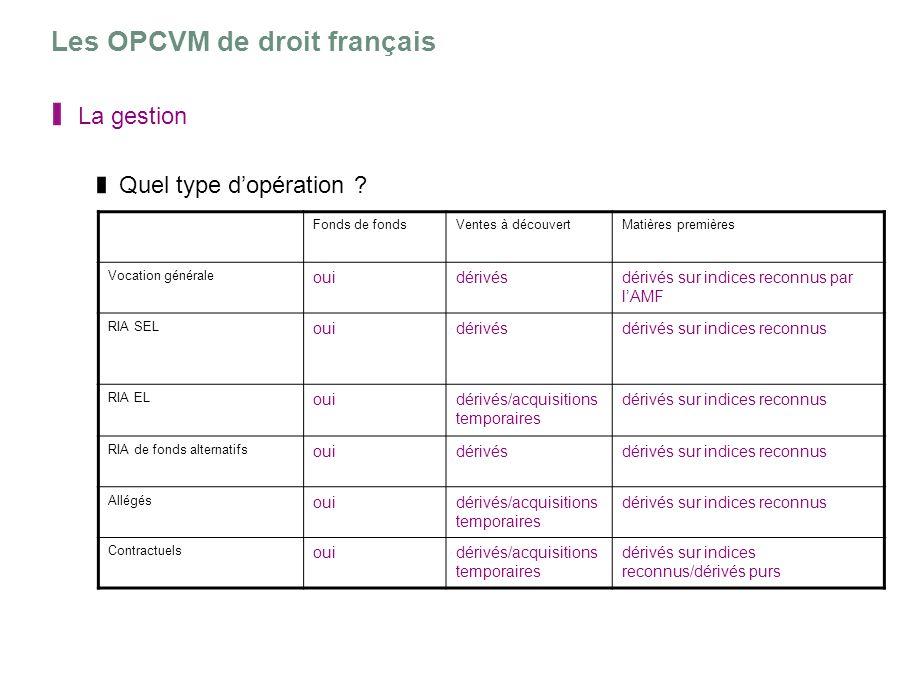 Les OPCVM de droit français La gestion Quel type dopération ? Fonds de fondsVentes à découvertMatières premières Vocation générale ouidérivésdérivés s