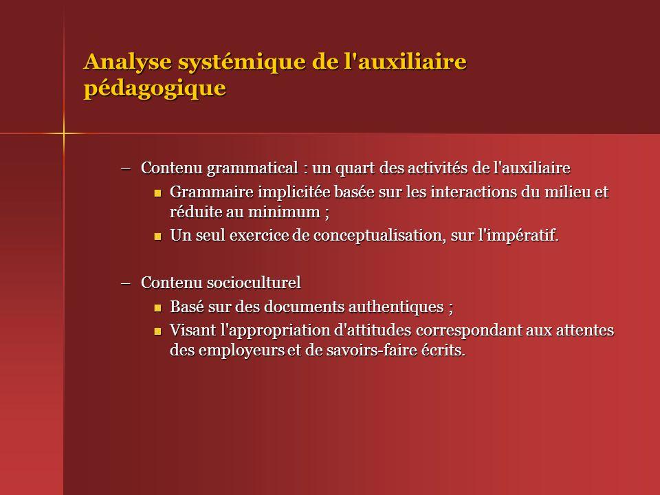 Analyse systémique de l'auxiliaire pédagogique –Contenu grammatical : un quart des activités de l'auxiliaire Grammaire implicitée basée sur les intera