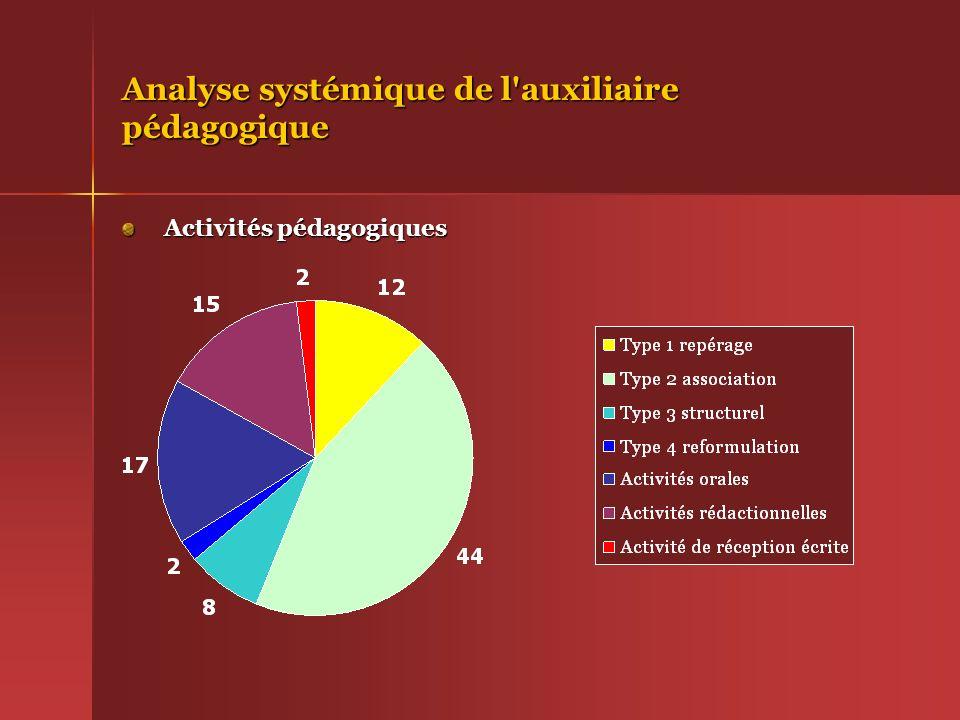 Analyse systémique de l'auxiliaire pédagogique Activités pédagogiques Activités pédagogiques