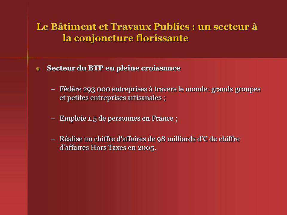 Le Bâtiment et Travaux Publics : un secteur à la conjoncture florissante Secteur du BTP en pleine croissance –Fédère 293 000 entreprises à travers le