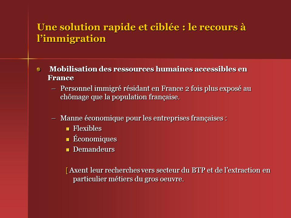 Une solution rapide et ciblée : le recours à limmigration Mobilisation des ressources humaines accessibles en France Mobilisation des ressources humai