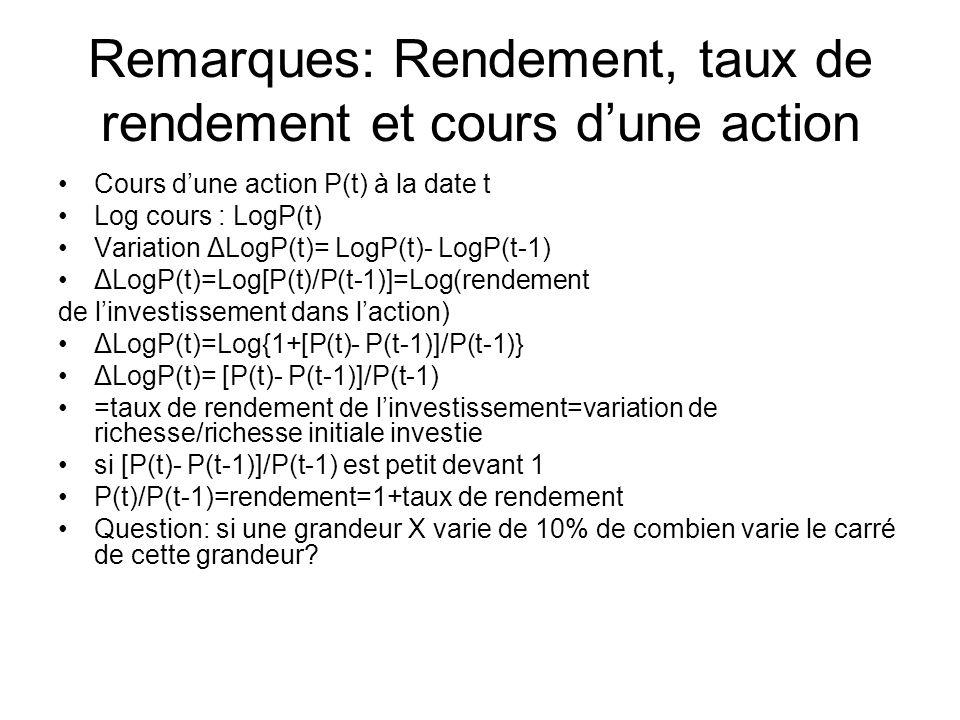 Remarques: Rendement, taux de rendement et cours dune action Cours dune action P(t) à la date t Log cours : LogP(t) Variation ΔLogP(t)= LogP(t)- LogP(