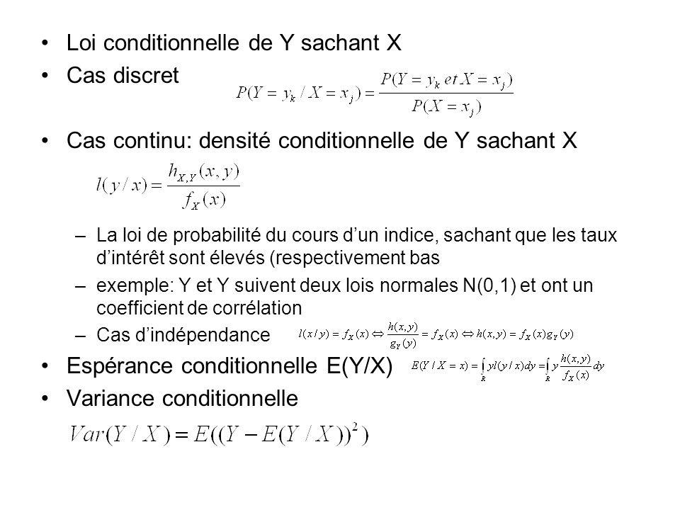 Loi conditionnelle de Y sachant X Cas discret Cas continu: densité conditionnelle de Y sachant X –La loi de probabilité du cours dun indice, sachant q