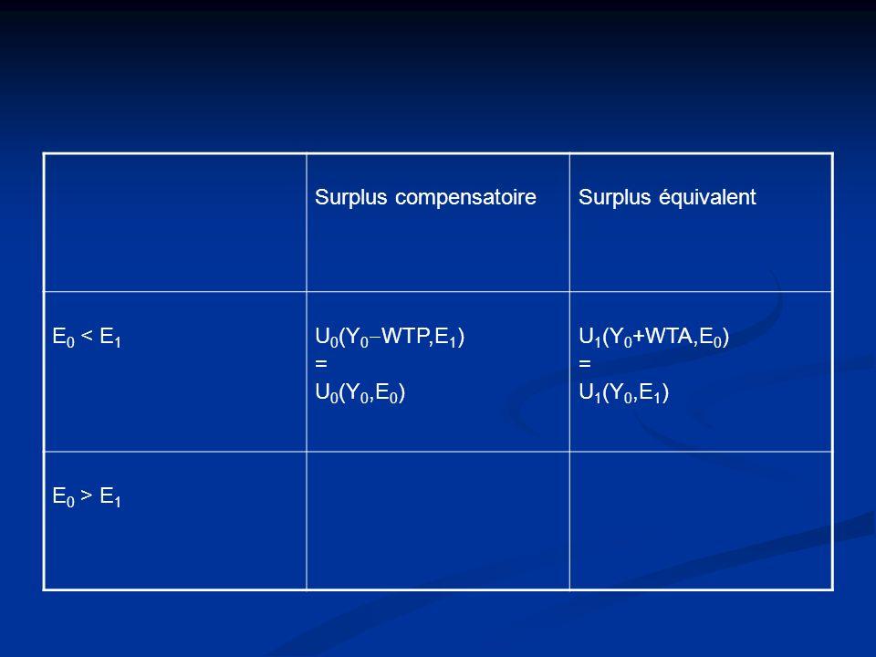 Surplus compensatoireSurplus équivalent E 0 < E 1 U 0 (Y 0 WTP,E 1 ) = U 0 (Y 0,E 0 ) U 1 (Y 0 +WTA,E 0 ) = U 1 (Y 0,E 1 ) E 0 > E 1