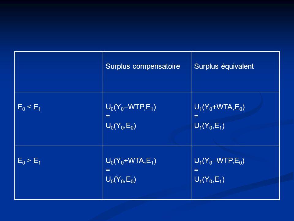 Surplus compensatoireSurplus équivalent E 0 < E 1 U 0 (Y 0 WTP,E 1 ) = U 0 (Y 0,E 0 ) U 1 (Y 0 +WTA,E 0 ) = U 1 (Y 0,E 1 ) E 0 > E 1 U 0 (Y 0 +WTA,E 1