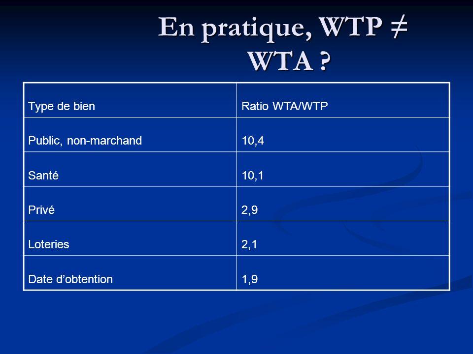 En pratique, WTP WTA ? Type de bienRatio WTA/WTP Public, non-marchand10,4 Santé10,1 Privé2,9 Loteries2,1 Date dobtention1,9