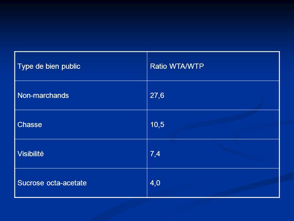 Type de bien publicRatio WTA/WTP Non-marchands27,6 Chasse10,5 Visibilité7,4 Sucrose octa-acetate4,0