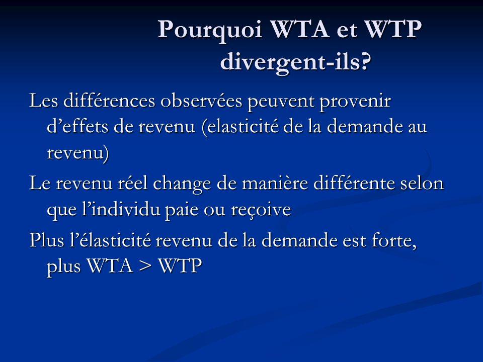 Pourquoi WTA et WTP divergent-ils? Les différences observées peuvent provenir deffets de revenu (elasticité de la demande au revenu) Le revenu réel ch