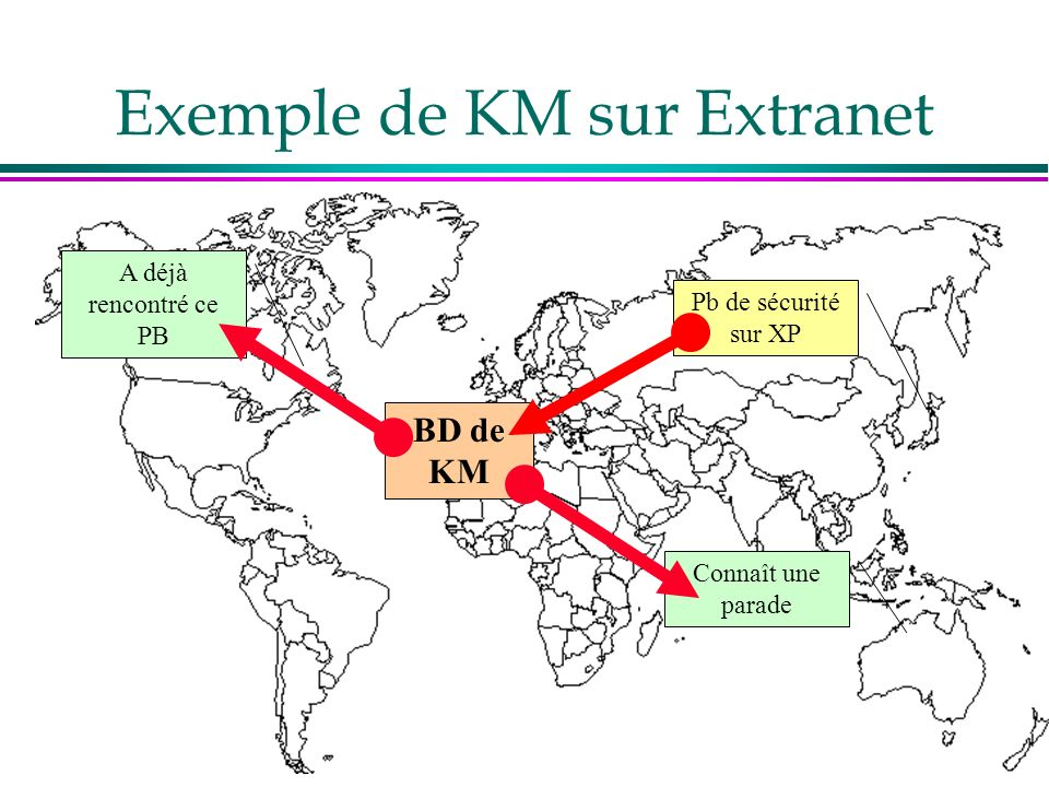 Exemple de KM sur Extranet Pb de sécurité sur XP A déjà rencontré ce PB Connaît une parade BD de KM