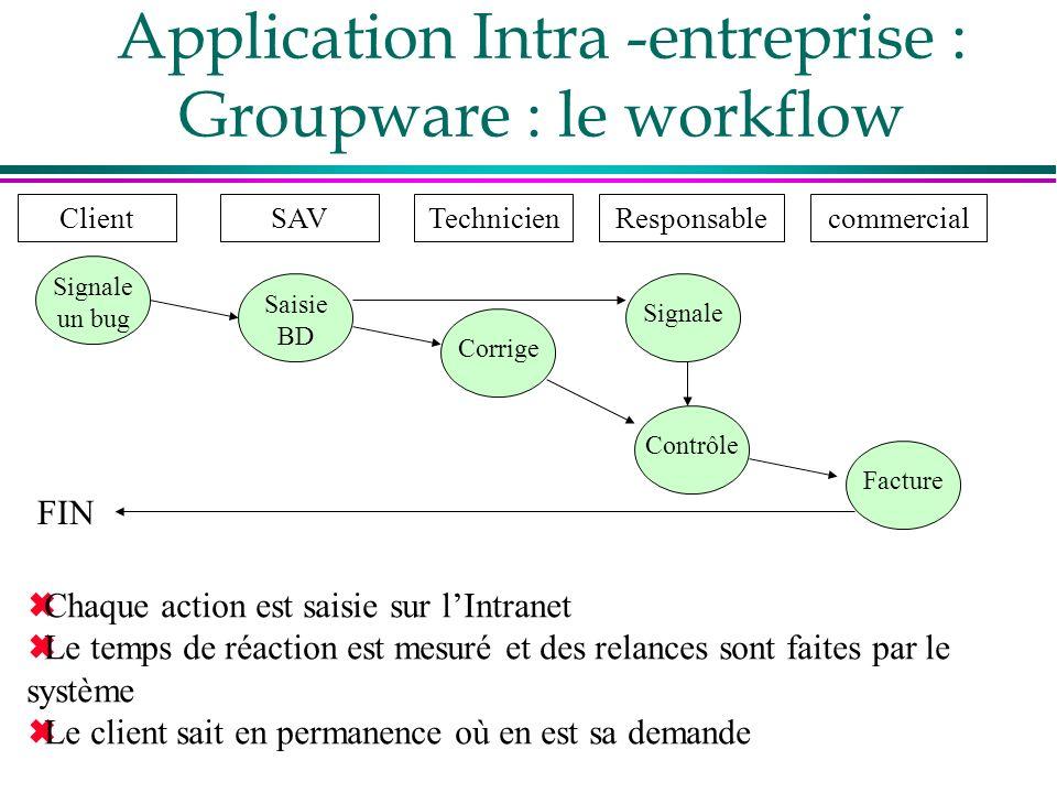 Application Intra -entreprise : Groupware : le workflow ClientSAVTechnicienResponsablecommercial Signale un bug Saisie BD Corrige Signale Contrôle Fac