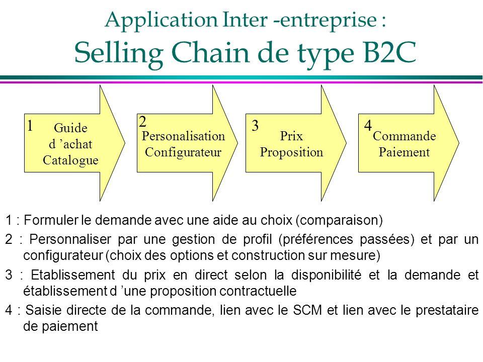 Application Inter -entreprise : Selling Chain de type B2C Guide d achat Catalogue Personalisation Configurateur Prix Proposition Commande Paiement 1 2