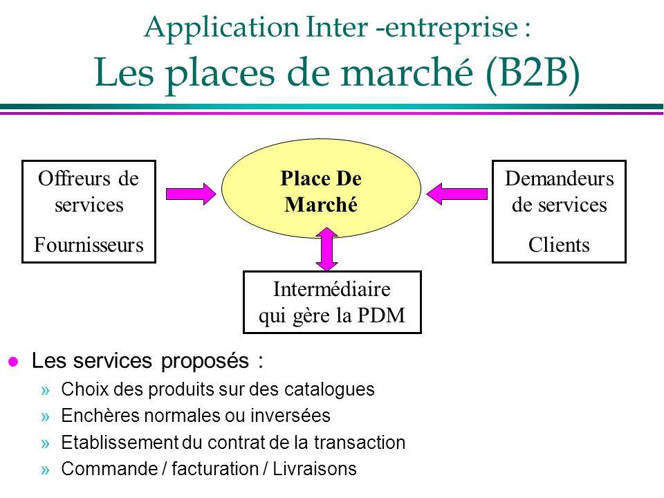 Application Inter -entreprise : Les places de marché (B2B) Offreurs de services Fournisseurs Demandeurs de services Clients Place De Marché Intermédia